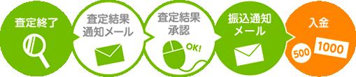 査定終了→査定結果通知メール→査定結果承認→振込通知メール→入金